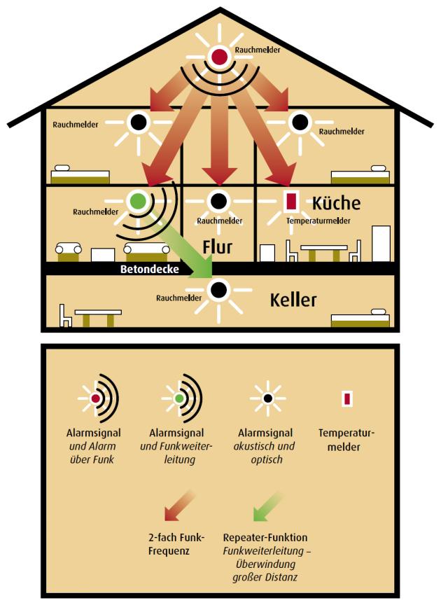 Rauchmelder In Welchen Räumen Pflicht rauchmelder retten leben